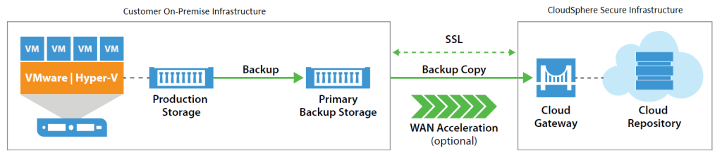 Veeam Diagram